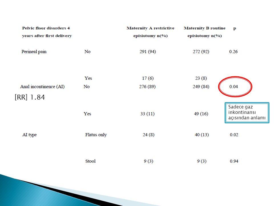[RR] 1.84 Sadece gaz inkontinansı açısından anlamı